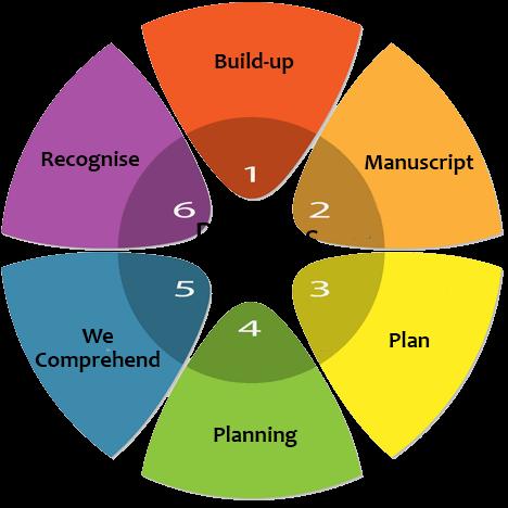 process Assessment Development Services