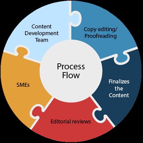 Professional content development service provider in UK