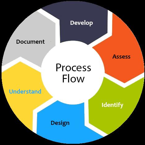 process Copye diting Services