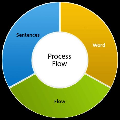 process Subtitling Services