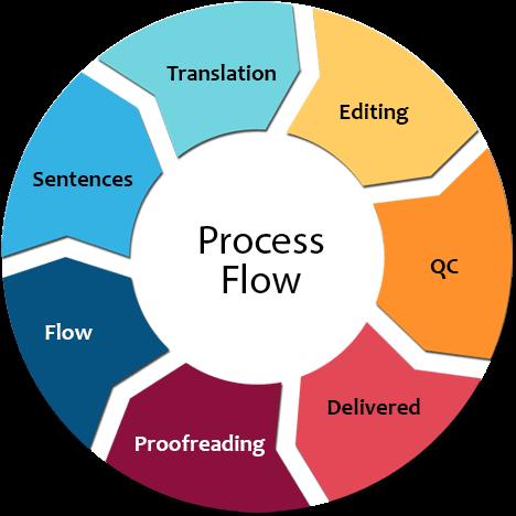 process Translation Services